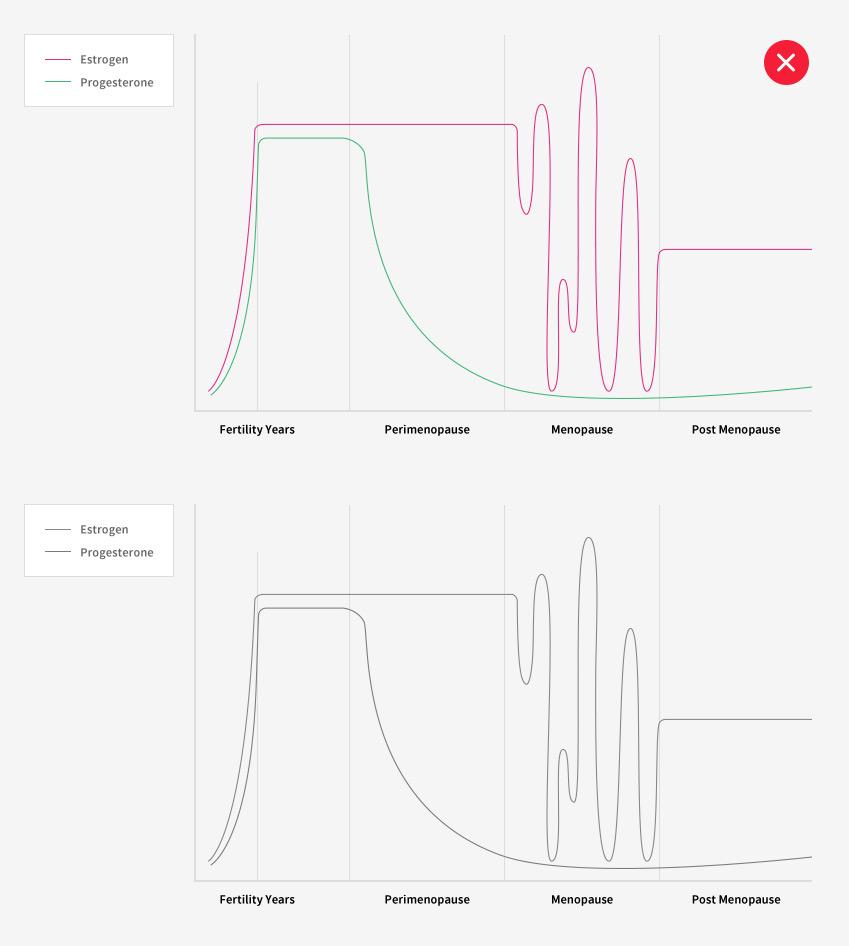 단순히 색상으로만 정보를 구분해 전달하는 그래프