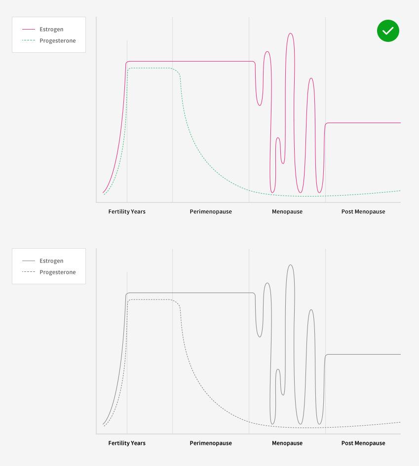 선과 점선으로 모양으로 정보를 구분해 전달하는 그래프
