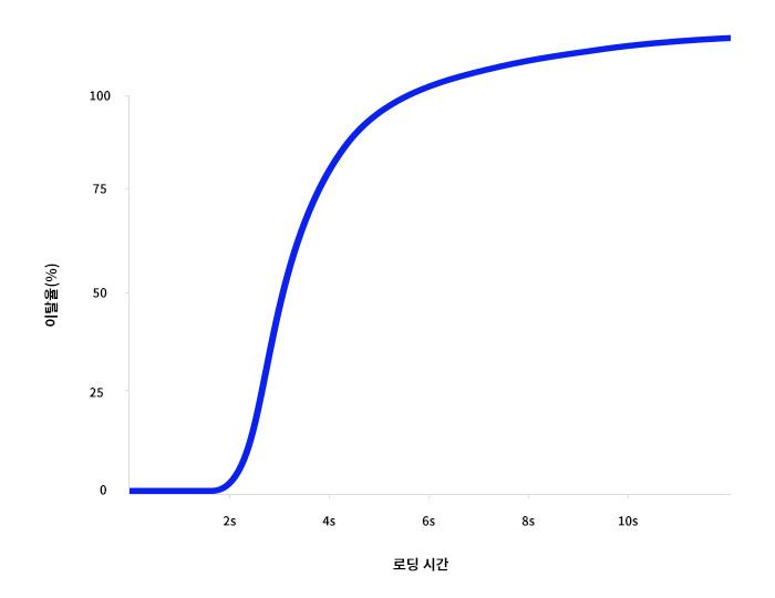 로딩시간와 이탈률 그래프
